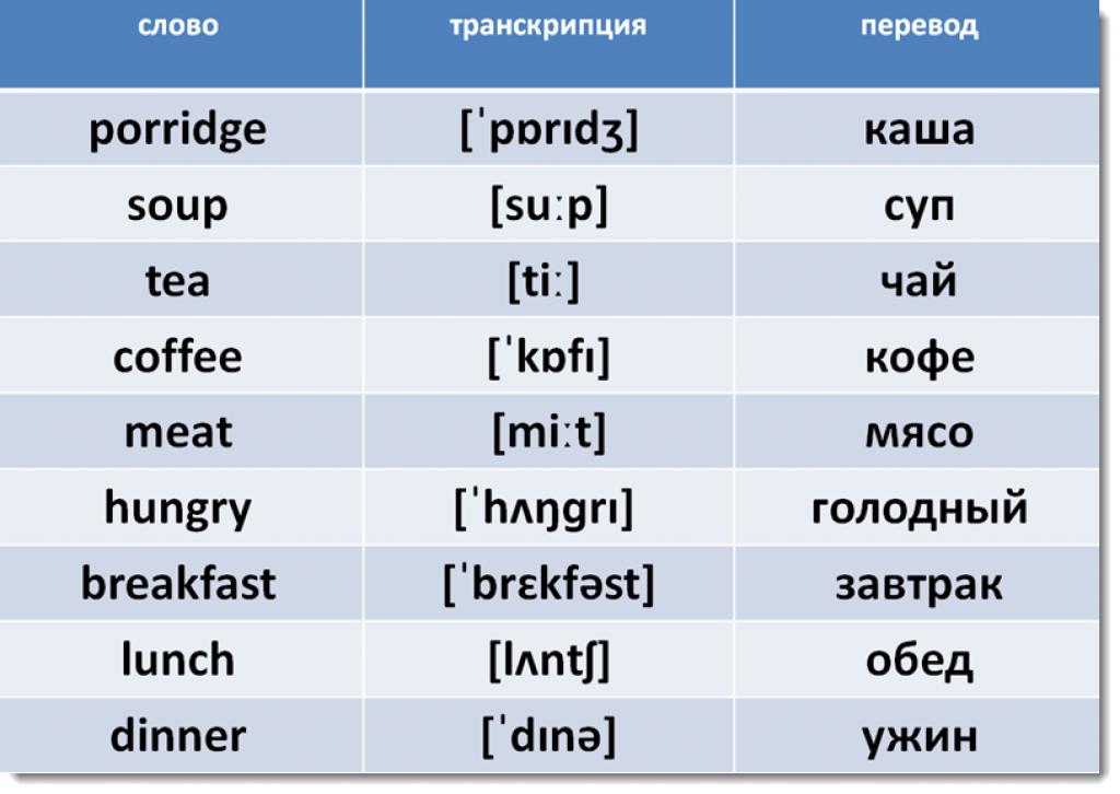Английские слова по темам + карточки