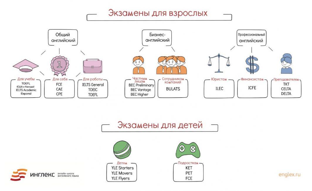 Схема экзаменов