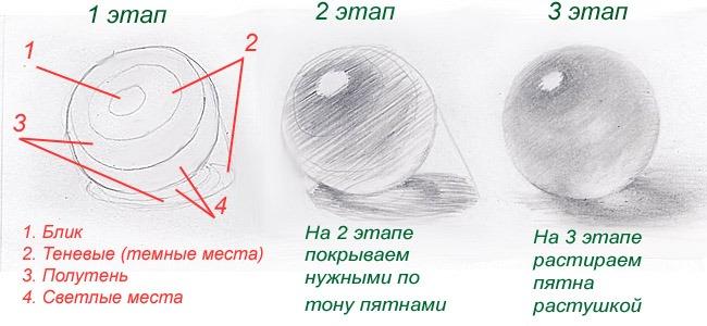 Этапы рисунка сферы