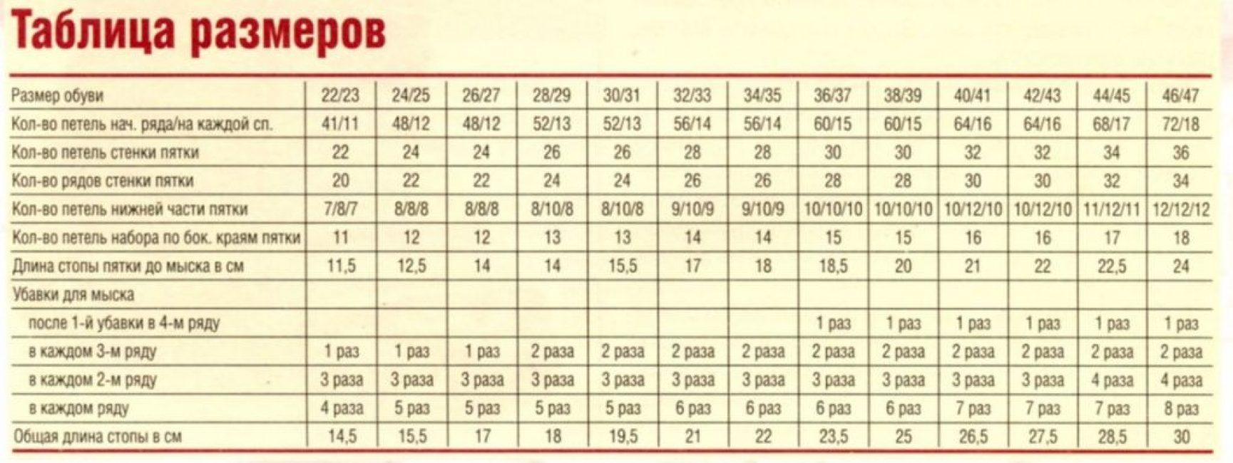 Таблица расчёта размеров