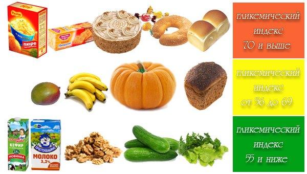 Продукты питания с различными гликемическими индексами