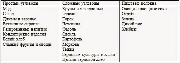 Сложные углеводы список для похудения