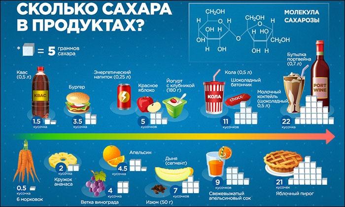Диетологи рекомендуют отдавать предпочтение продуктам питания с невысоким содержанием быстрых углеводов