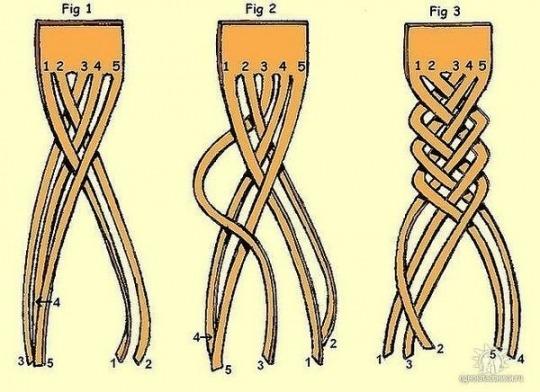 Схема для плетения косы