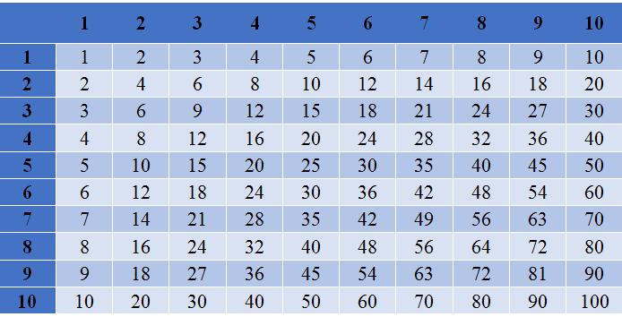 Таблица Пифагора для чисел от 1 до 10.