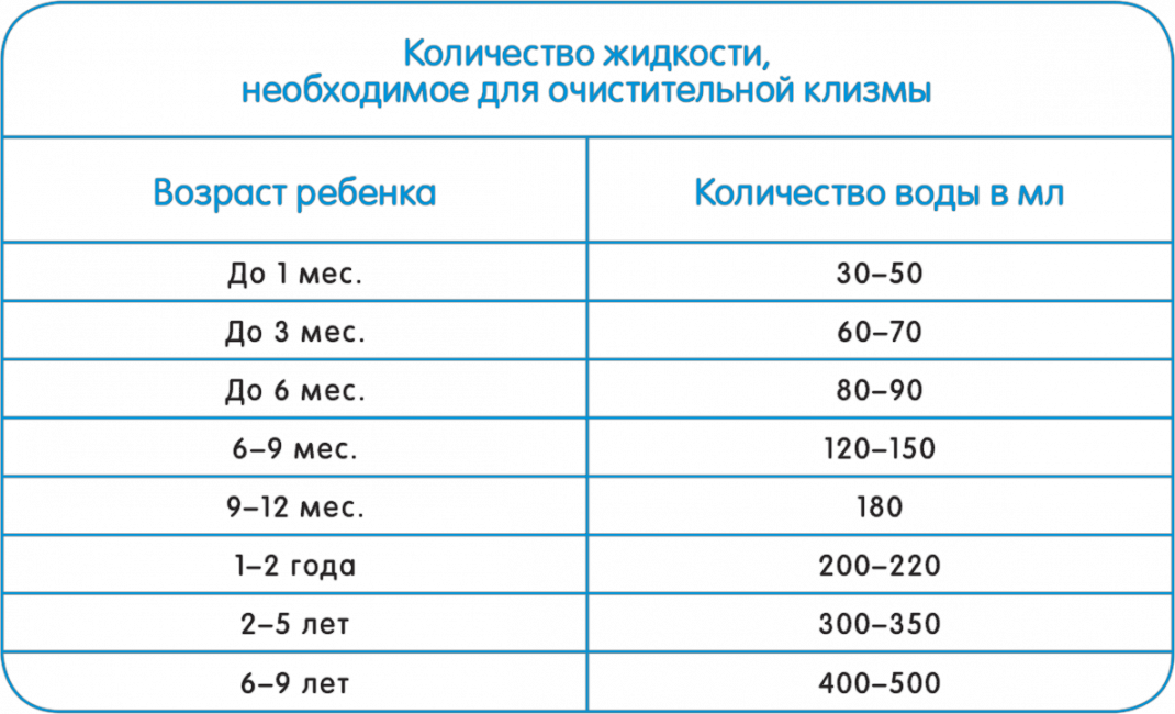 Количество воды для клизмы