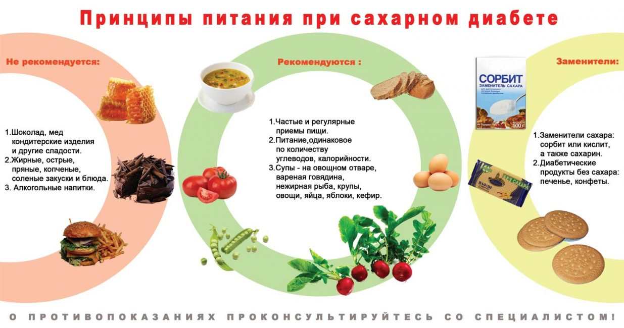 Принципы питания при СД