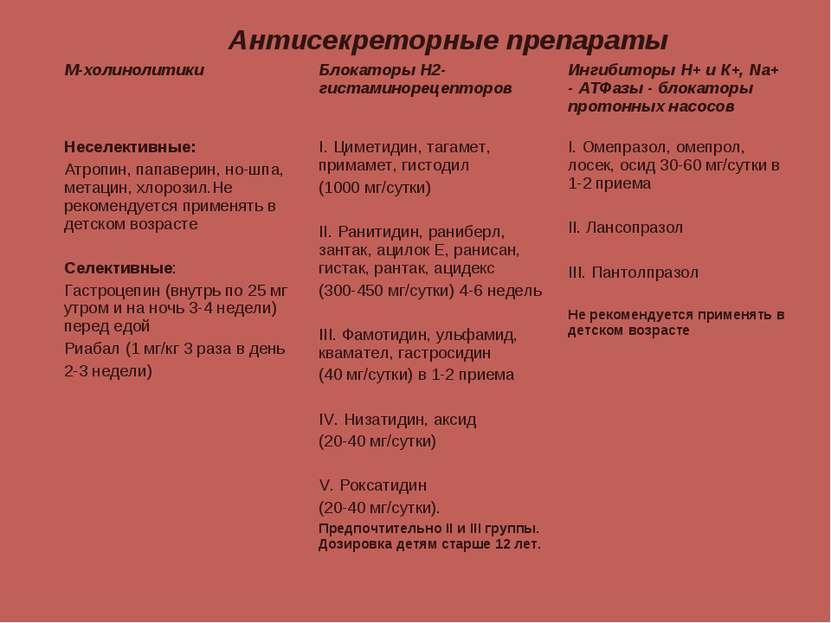 Примеры антисекреторных препаратов