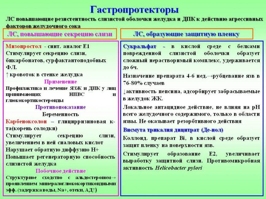 Главное о гастропротекторах