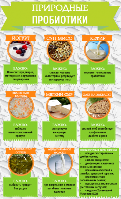 Топ природных пробиотиков