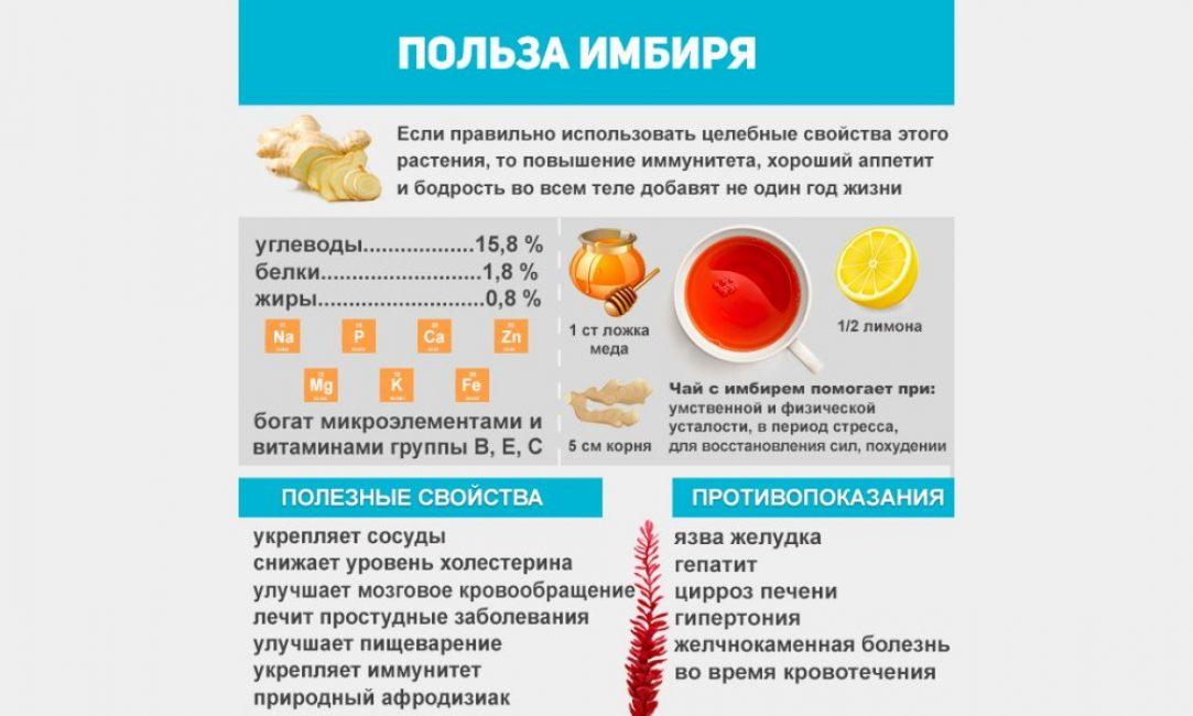 Полезно-лечебные качества имбиря