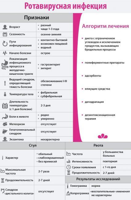 Все о ротавирусной инфекции