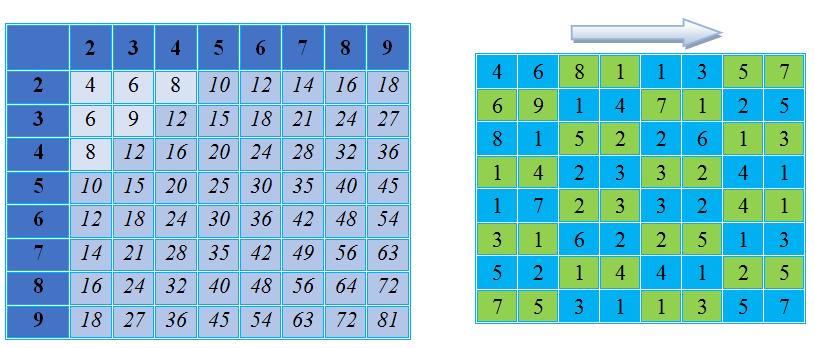 Трансформация таблицы, приведение всех чисел к одинарным.