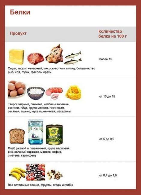 Количество белка в различных пищевых продуктах (на 100 г)