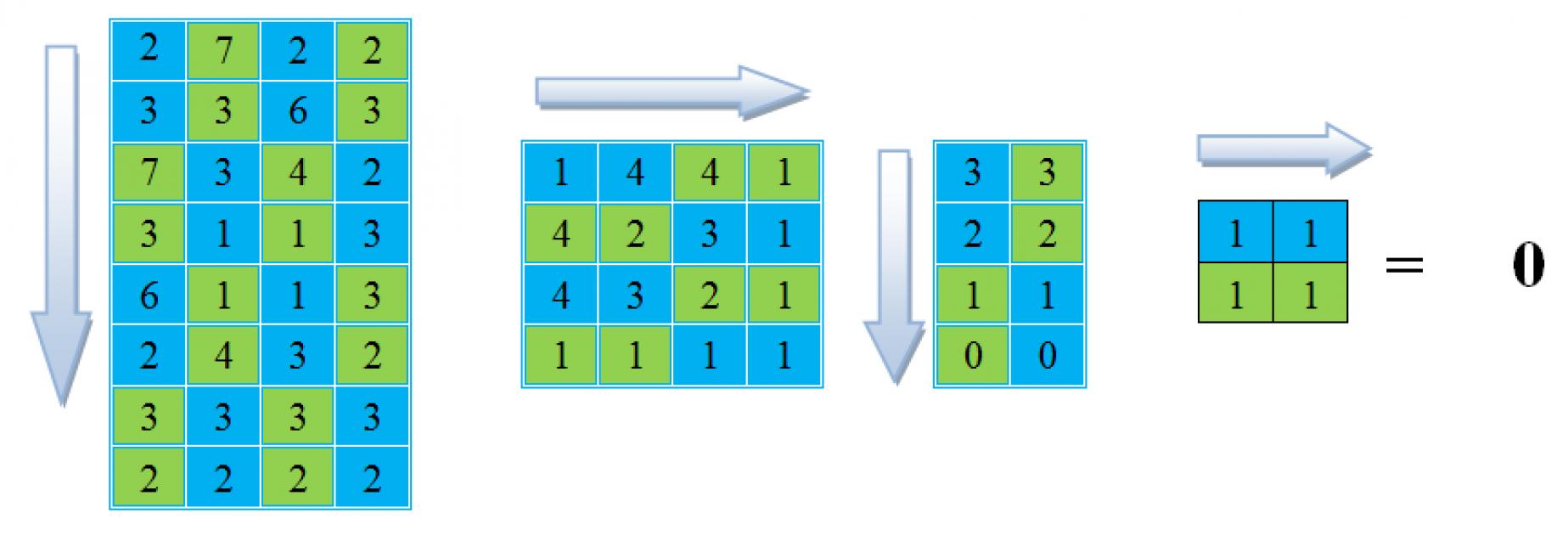 Вычитание близлежащих чисел по строкам и столбцам.