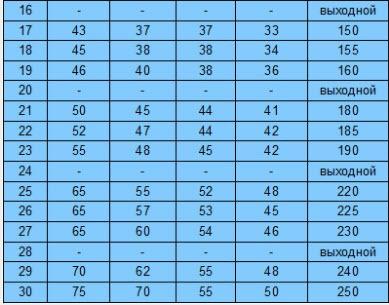 Таблица, часть 2