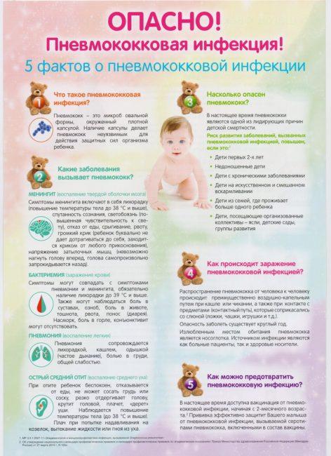Все о пневмококковой инфекции у детей