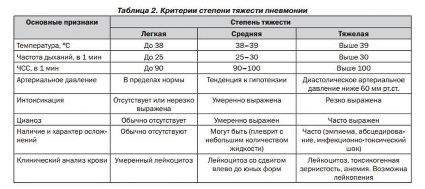 Критерии тяжести развития пневмонии у детей