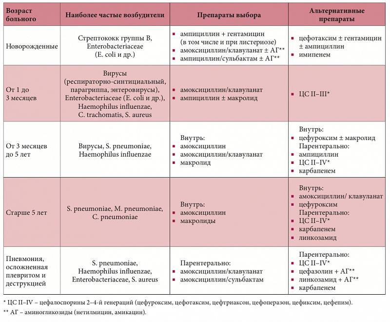 Препараты выбора лечения пневмонии у детей
