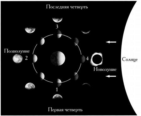 Солнечный свет и спутник Земли