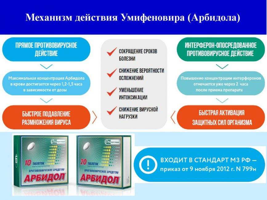 Механизм действия Арбидола