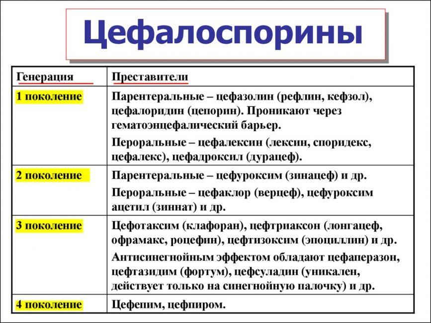 Группы Цефалоспоринов