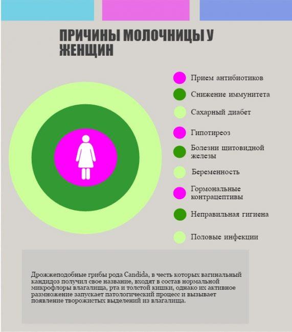 Выбор лучшего препарата и правильного лечения молочницы у женщин