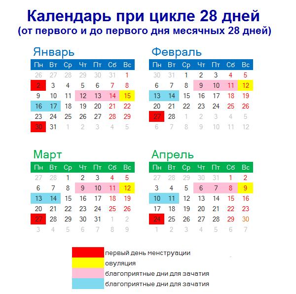 Календарь с отметкой первого дня цикла