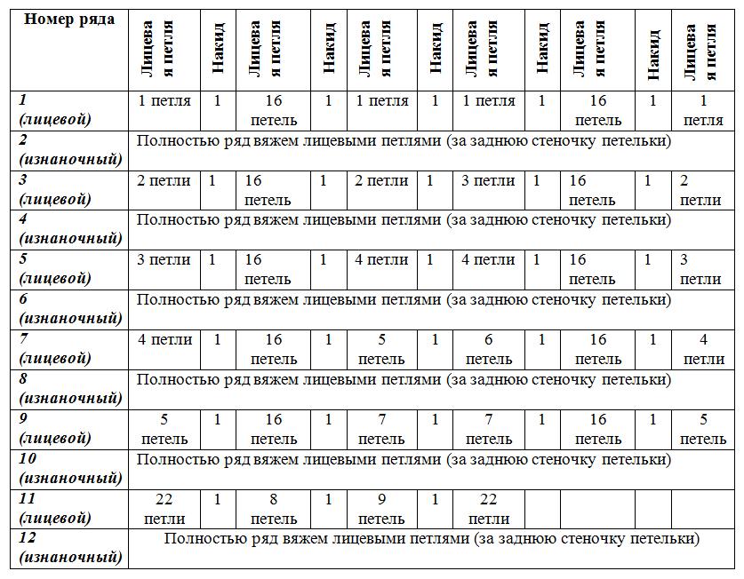 Первые 12 рядов (детские пинетки)