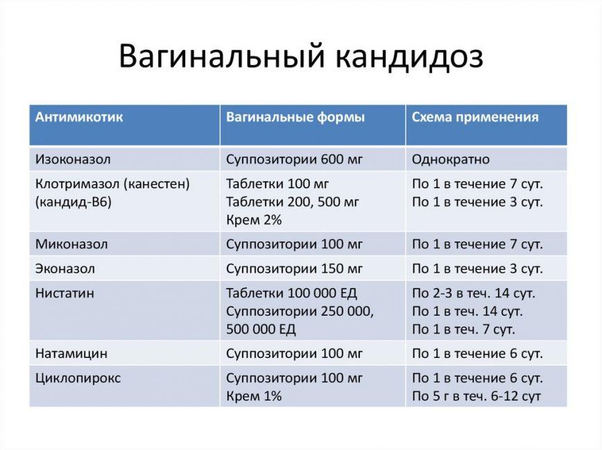 Различные схемы терапии кандидоза