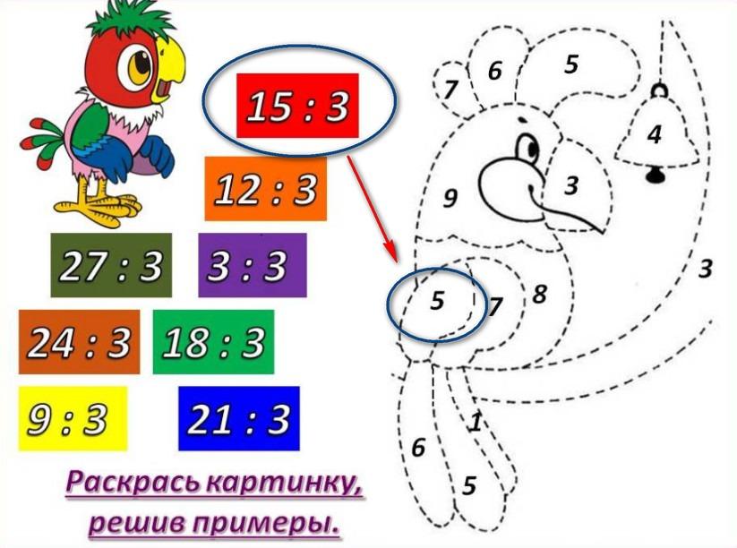 Веселый способ изучить деление чисел