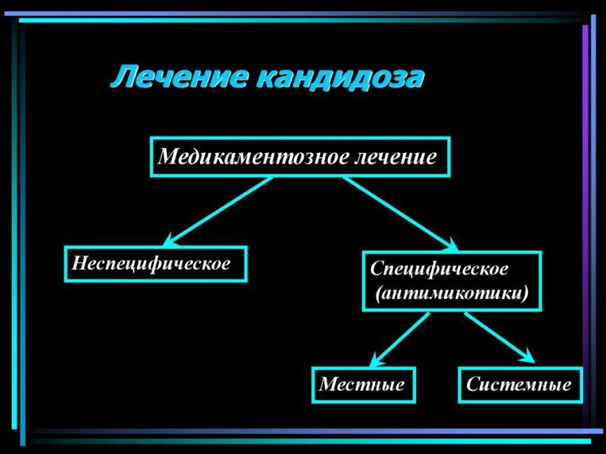 Общая схема лечения кандидоза