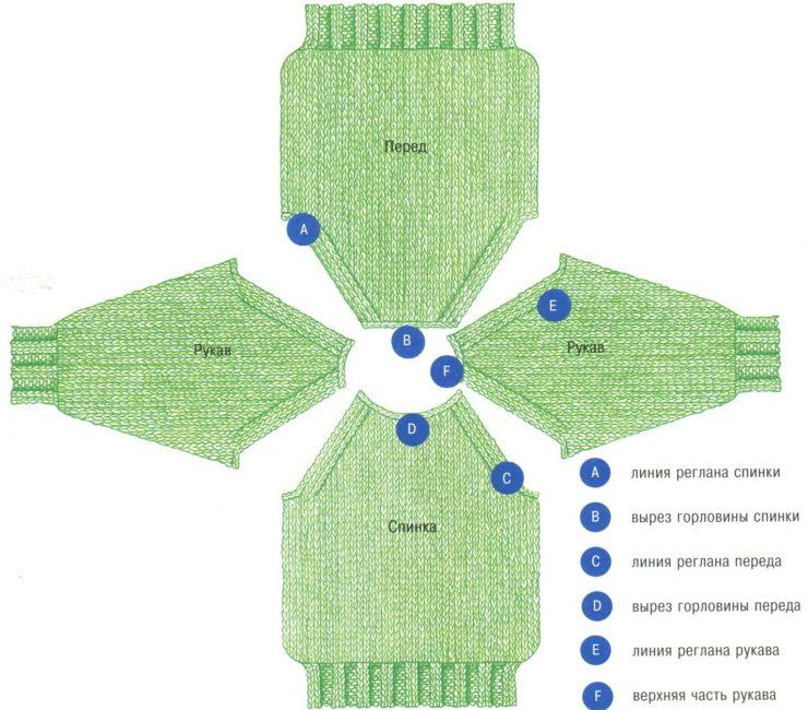Распределение петель для вязания реглана