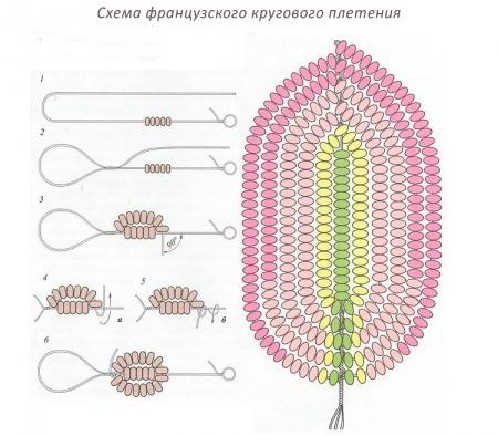 Схема «французского» плетения лепестка