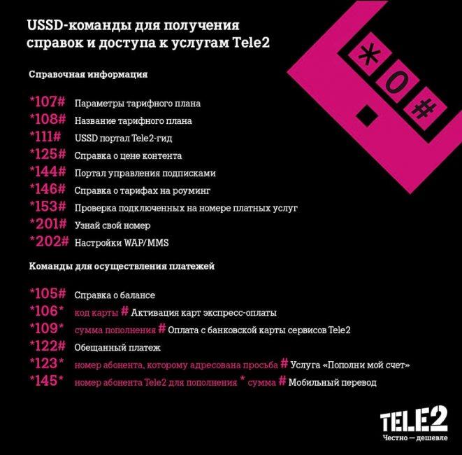 Список номеров Теле2