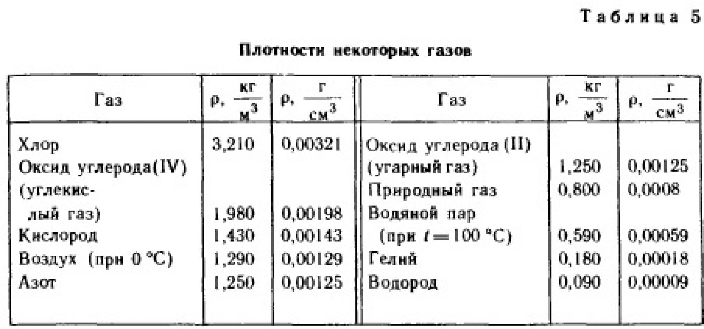 Плотность газов